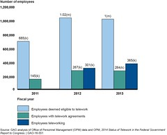 Figure 1: Increases in Number of Employees That Were Eligible for Telework, Had Telework Agreements, and Were Teleworking (U.S. GAO) Tags: gao governmentaccountabilityoffice usgovernmentaccountabilityoffice usgao unitedstatesgovernmentaccountabilityoffice government congress watchdog oversight governmentwatchdog gao16551 federaltelework act teleworkenhancementactof2010 cfo chieffinancialofficers chco chiefhumancapitalofficers coop continuityofoperations dot departmentoftransportation epa environmentalprotectionagency fdic federaldepositinsurancecorporation gsa generalservicesadministration it informationtechnology mspb meritsystemsprotectionboard oig officeoftheinspectorgeneral omb officeofmanagementandbudget opm officeofpersonnelmanagement roi returnoninvestment tmo teleworkmanagingofficer tool gsacarbonfootprinttool usda unitedstatesdepartmentofagriculture