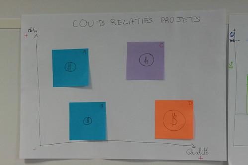 Coûts relatifs des projets