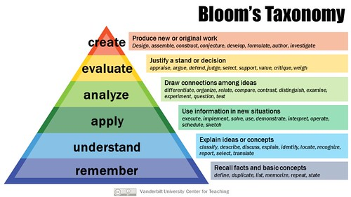 Bloom's Taxonomy by Vandy CFT, on Flickr