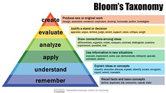 Bloom's Taxonomy (Vandy CFT) Tags: blooms taxonomy educational objectives cognitive processes education teaching learning assessment create evaluate analyze apply understand remember