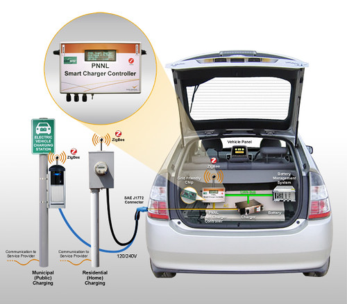 Grid Friendly EV Charging
