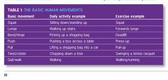 The basic human movements (sportEX journals) Tags: injury massage therapy dynamics rehabilitation sportex