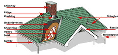 ALL YOU NEED TO KNOW ABOUT ROOFING AND ROOF REPAIR (dynolock) Tags: dublin roofing company new roof repair tiles roofers