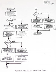 Advanced Cruise Missile Flow Chart (62) (Photo Nut 2011) Tags: flowchart cruisemissile