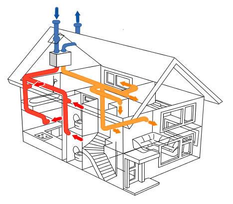 system ventilation scheme