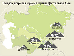 Proportion of mountain area by country / ,       (Zoi Environment Network) Tags: mountain nature ecology asia map surface part cover area land environment geography tajikistan proportion uzbekistan centralasia kazakhstan kyrgyzstan share territory percentage  turkmenistan                   centralasiamountains