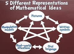 Five Different Representations of Mathematical Ideas (Enokson) Tags: world school signs sign poster real high boards education rooms pin different edmonton classroom display 5 five room cork board models 8 grade class teacher shannon diagram displays oral math posters junior arrows mathematics arrow teaching symbols written language schools corkboard middle vb ideas teach peg mathematical maths eight educate 8th bulletin diagrams tack classrooms classes realworld pinboard pinned manipulative eighth corkboards situations pictuers tackboard tackboards enokson respresentations fivedifferentrepresentationsofmathematicalideas jenoksondisplay enoksondisplay jenoksondisplays enoksondisplays