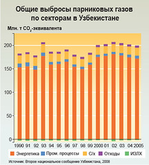Total greenhouse gas emissions by sector in Uzbekistan /         (Zoi Environment Network) Tags: chart fall industry nature ecology energy asia graphic graph evolution gas growth pollution diagram sector change production environment trend waste agriculture rise uzbekistan centralasia n2o increase climatechange climate warming fuel global globalwarming landuse emission methane oxide nitrous ch4 reduction greenhousegas tendency decrease                            climatechangeincentralasia