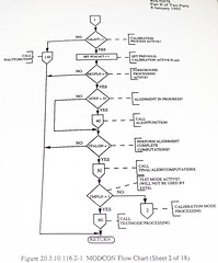 Advanced Cruise Missile Flow Chart (53) (Photo Nut 2011) Tags: flowchart cruisemissile