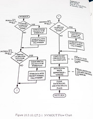 Advanced Cruise Missile Flow Chart (58) (Photo Nut 2011) Tags: flowchart cruisemissile