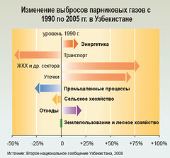Greenhouse gas emissions change from 1990 to 2005 in Uzbekistan /      1990  2005 .   (Zoi Environment Network) Tags: chart fall industry ecology energy asia graphic transport graph evolution growth pollution diagram transportation data change environment trend waste carbon activity agriculture uzbekistan centralasia n2o increase climatechange fuel globalwarming statistic landuse emission co2 methane nitrous ch4 reduction   greenhousegas tendency decrease                            climatechangeincentralasia