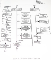 Advanced Cruise Missile Flow Chart (60) (Photo Nut 2011) Tags: flowchart cruisemissile