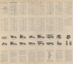 1907. Carte routire de Dion-Bouton__4 (foot-passenger) Tags: dionbouton  dedionbouton bnf gallica bibliothquenationaledefrance
