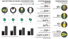 "Infographic for ""Markerweek"" (Yael Shinkar) Tags: color colors illustration magazine design graphicdesign israel newspaper icons graph icon numbers marker ישראל infographic infographics themarker עיצוב איור ברים מספרים אייקונים markerweek infograpfics אינפו אינפוגרפיקה"