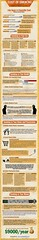 The Cost of Smoking [Infographic] (QuitForYourHealth) Tags: infographic quitsmoking