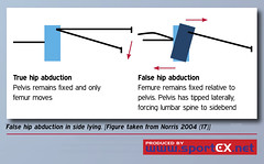 False hip abduction in side lying. [Figure taken from Norris, 2004 (35)] (sportEX journals) Tags: sportexmedicine