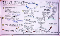 "Your Customer Life Cycle • <a style=""font-size:0.8em;"" href=""http://www.flickr.com/photos/57806312@N05/8089881712/"" target=""_blank"">View on Flickr</a>"