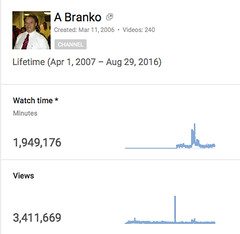 branko, over 3.4 million youtube views (branko_) Tags: branko over 34 million youtube views