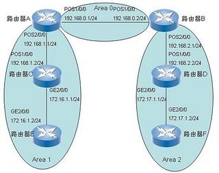 OSPF路由协议基本配置实例