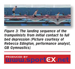 The landing sequence of the trampolinists from initial contact to full bed depression (Picture courtesy of Rebecca Edington, performance analyst, GB Gymnastics) (sportEX journals) Tags: sportexmedicine