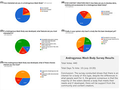 Survey Results (Beca Staheli) Tags: woman man male female mesh body crossdressing secondlife survey androgynous genderbender