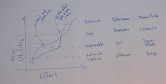 PayOffDiagram_v03 (_foam) Tags: tu rt subak resilients resilientboating