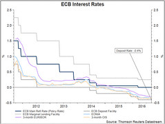 ECB Disappoints, Protecting Charges and QE Unchanged (majjed2008) Tags: disappoints keeping rates unchanged