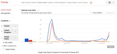 Google Trends Search For Horse Meat 10 Februar...