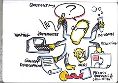 Graphic Recording: A Conversation with Somewhere (Color) (playability_de) Tags: writing julian graphic skills research ideas somewhere questions presentations recording talents optimization concepts processes conceptdevelopment facilitation graphicfacilitation graphicrecording sketchnotes juliankücklich processanalysis juliankucklich kücklich kucklich