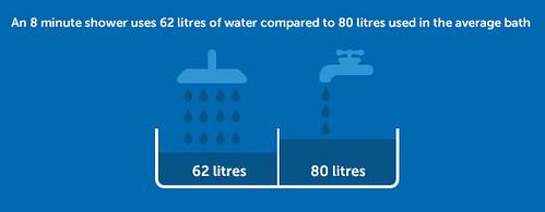 water bath Shower consumption vs
