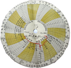 old recording chart (lisafree54) Tags: old antique vintage circle circles curves curving curved recording watts chart diagram meter day days week graph time calendar hours yellow free freephotos cco