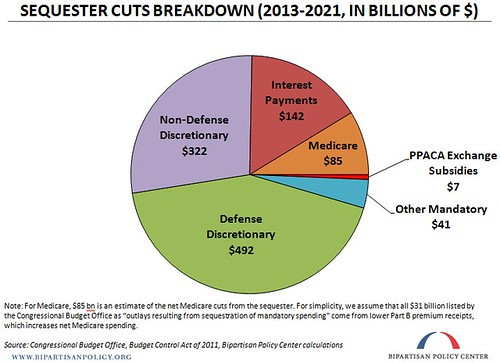 Breaking Down the Sequester Pie Chart