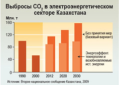 CO2 emissions in power generating sector of Kazakhstan /  2     (Zoi Environment Network) Tags: chart ecology energy asia power graphic graph projection greenhouse diagram sector scenario electricity data production environment trend carbon curve centralasia kazakhstan forecast prediction renewable statistic emission co2  efficient greenhousegas                         climatechangeincentralasia