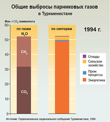 Total greenhouse gas emissions in Turkmenistan /       (Zoi Environment Network) Tags: chart fall industry nature ecology energy asia graphic graph evolution gas growth pollution diagram sector change production environment trend waste agriculture rise centralasia n2o increase climatechange climate warming fuel global globalwarming landuse emission methane oxide nitrous ch4 turkmenistan reduction greenhousegas tendency decrease                            climatechangeincentralasia