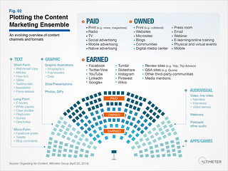 Plotting the Content Marketing Ensemble, supercharge your content marketing