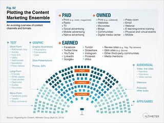 Plotting the Content Marketing Ensemble, supercharge your content marketing