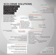 Eco-crime Solutions (Zoi Environment Network) Tags: chart ecology media control graphic political graph monitor problem international crime diagram illegal environment law tax custom awareness issue trial solution legal resource answer global consumption midterm protected policy term initiative shortterm longterm environmentalcrimes