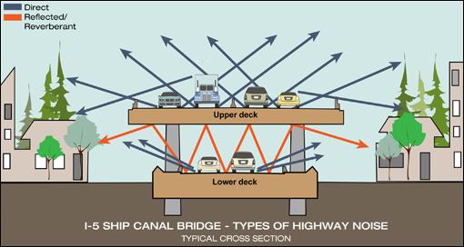 Info sessions next week on I-5 bridge noise study | Eastlake Ave