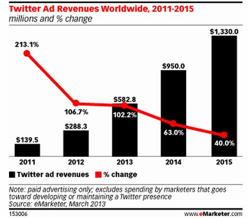 twitter_ad_revenue_speculation_emarketer