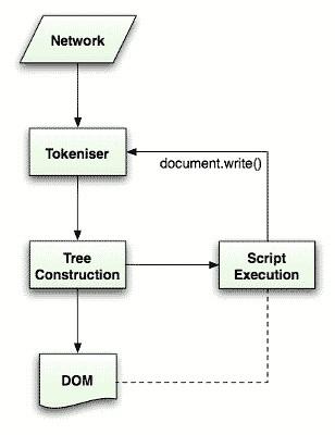 HTML Parsing Flow