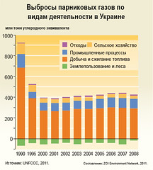 Total greenhouse gas emissions by sector in Ukraine /         (Zoi Environment Network) Tags: fall industry ecology energy europe forestry farming graph evolution ukraine greenhouse diagram sector change production environment trend waste carbon agriculture rise n2o generation increase climatechange climate easterneurope globalwarming landuse emission co2 methane oxide nitrous ch4 reduction   greenhousegas tendency  decrease                           climatechangeineasterneurope