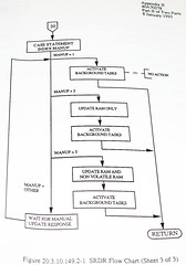 Advanced Cruise Missile Flow Chart (68) (Photo Nut 2011) Tags: flowchart cruisemissile