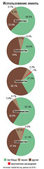 Land use /   (Zoi Environment Network) Tags: chart ecology asia graphic farming grow graph pasture diagram use land data environment crops tajikistan agriculture uzbekistan centralasia kazakhstan kyrgyzstan share statistic piechart percentage turkmenistan arable                         biodiversityincentralasia