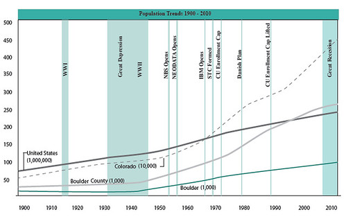 Photo - Population Chart With Milestones