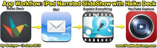 App Workflow: iPad Narrated SlideShow wi by Wesley Fryer, on Flickr