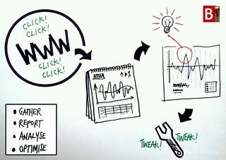 Web analytics framework