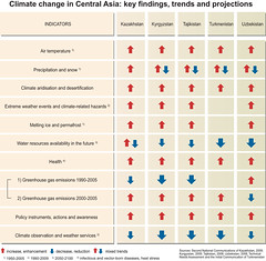 Climate change in Central Asia: key findings, trends and projections (Zoi Environment Network) Tags: chart nature water ecology weather table asia graphic political graph problem projection health greenhouse diagram data change environment trend temperature scheme centralasia issue climatechange climate improvement warming forecast prediction resource global globalwarming statistic precipitation aspect degradation greenhousegas tendency