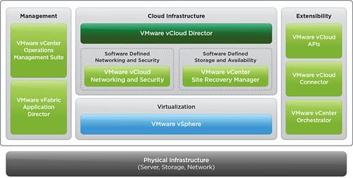 SRM » boche net – VMware vEvangelist