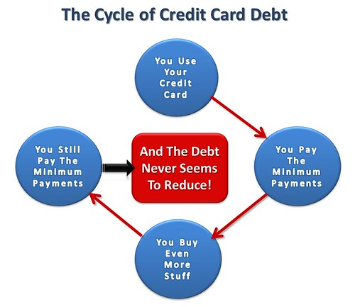credit card cycle