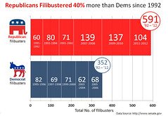 Congressional Filibuster Record by Party 1992 ...